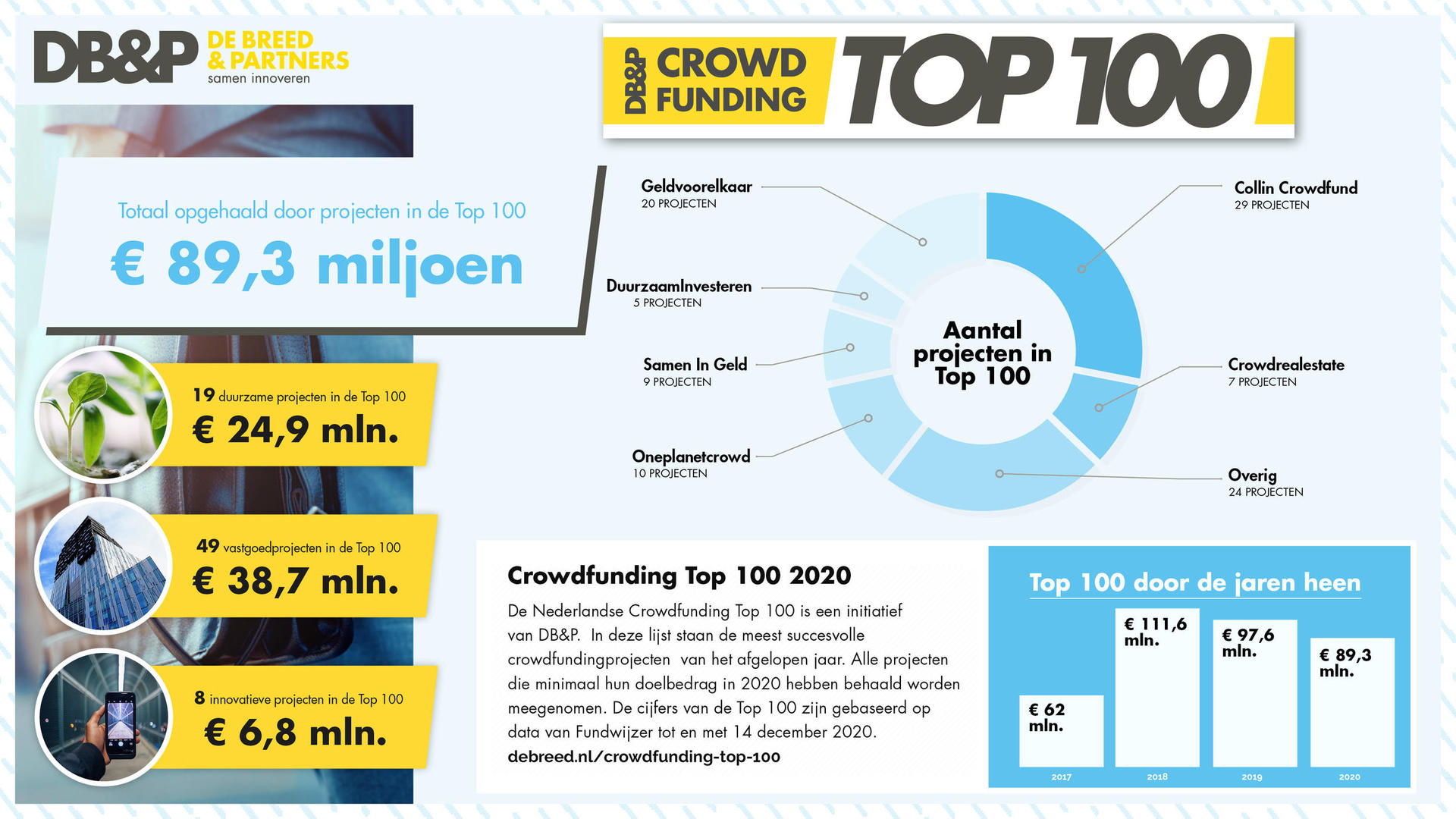 Crowdfunding Top 100 2020